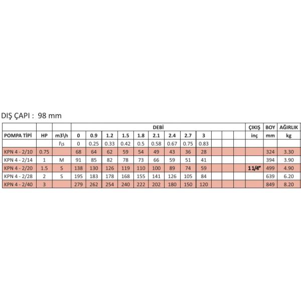 KPN4-2-20 KURLAR NORİL FANLI POMPALAR