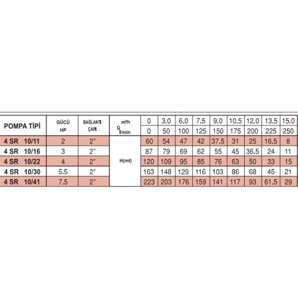 4 SR 10-22 İTALYAN PEDROLLO NORİL FANLI POMPALAR