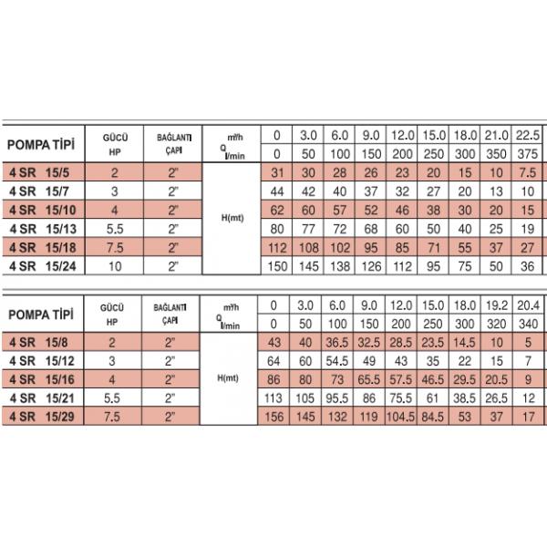 4 SR 15-21 İTALYAN PEDROLLO NORİL FANLI 5.5 HP POMPA