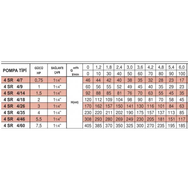 4 SR 4-18 İTALYAN PEDROLLO NORİL FANLI POMPALAR