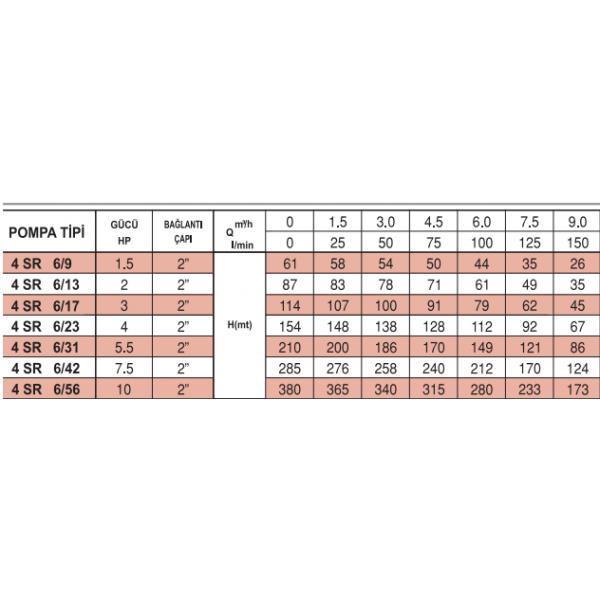 4 SR 6-31 İTALYAN PEDROLLO NORİL FANLI POMPALAR