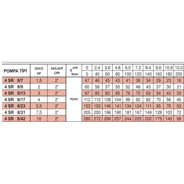4 SR 8-17 İTALYAN PEDROLLO NORİL FANLI POMPALAR