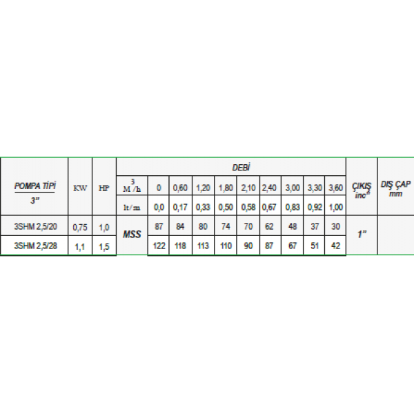 ULUSU 3 SHM 2,5-20 3'' PAKET DALGIÇ POMPA 1 HP