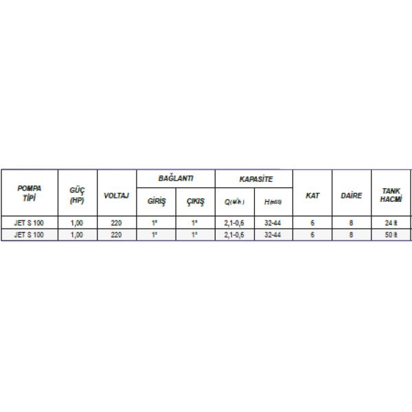 ULUSU JET S 100 1 HP 24 LT TANKLI PAKET HİDROFOR