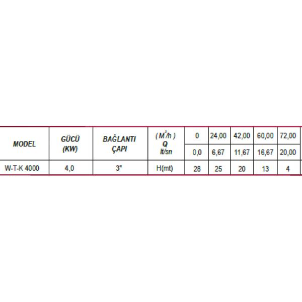 ULUSU W-T-K 4000 TRİFAZE PARÇALAYICI BIÇAKLI KİRLİ SU POMPASI